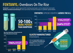 California's Fentanyl Overdoses Are Up, And They've Hit Kern County Hard   KVPR