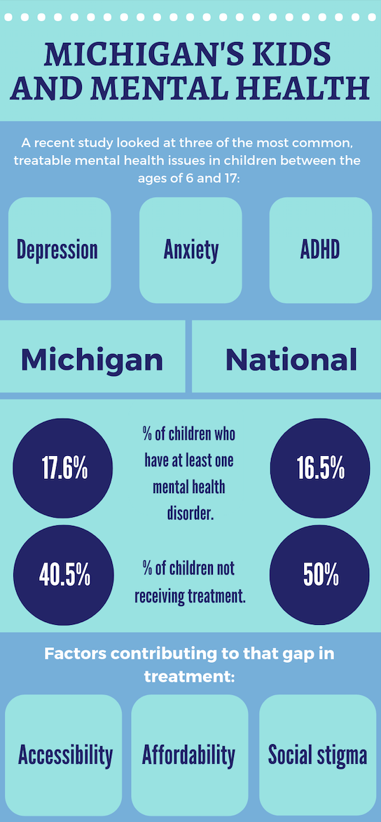Most Us Kids Who Take Adhd Meds Dont >> Study More Than 40 000 Michigan Teens And Kids Don T Get Needed
