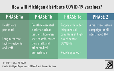 Michigan Likely Moving People 75 Higher On Vaccine Priority List Michigan Radio