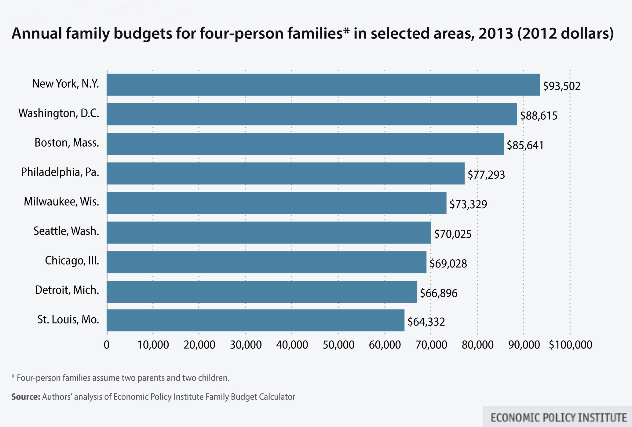 What Is Takes For Families To Get By In Cities Around The Country