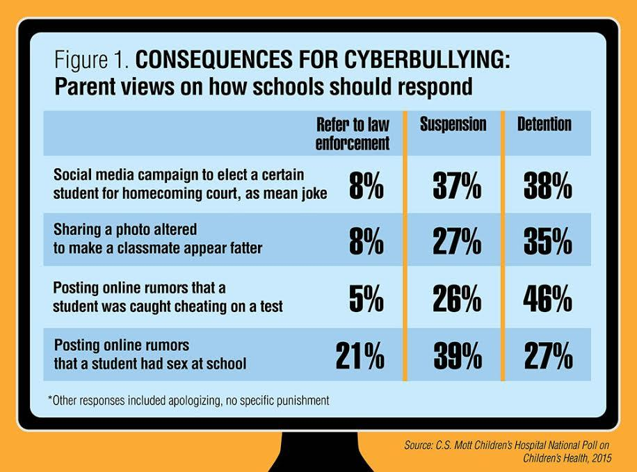 New Teen Survey Reveals Cyberbullying >> New Poll Shows Parents Divided On Cyberbullying Michigan Radio