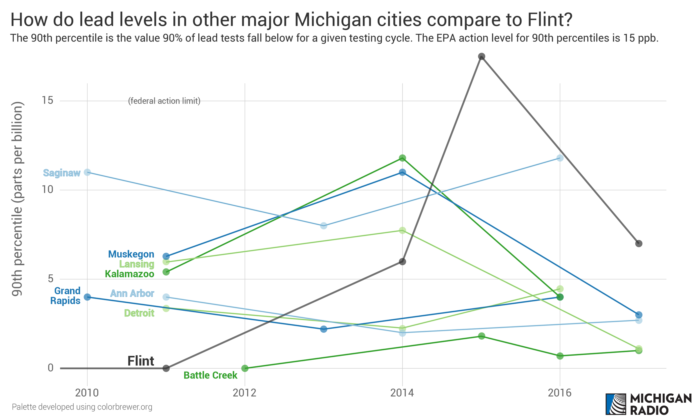 In Flint Mi Theres So Much Lead In >> Does Flint Have Clean Water Yes But It S Complicated Michigan Radio
