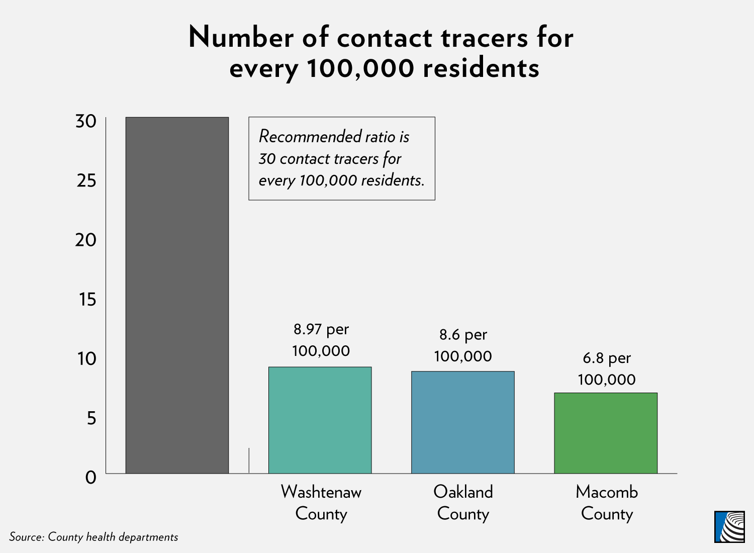 Experts Say Contact Tracing Is Key To Reopening But Michigan Counties Need Help Michigan Radio