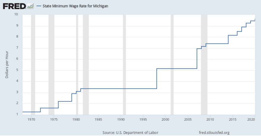 Minimum wage increases go into effect across the state