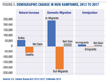 Unh Report N H S Voter Population Is Different For 2020 New Hampshire Public Radio