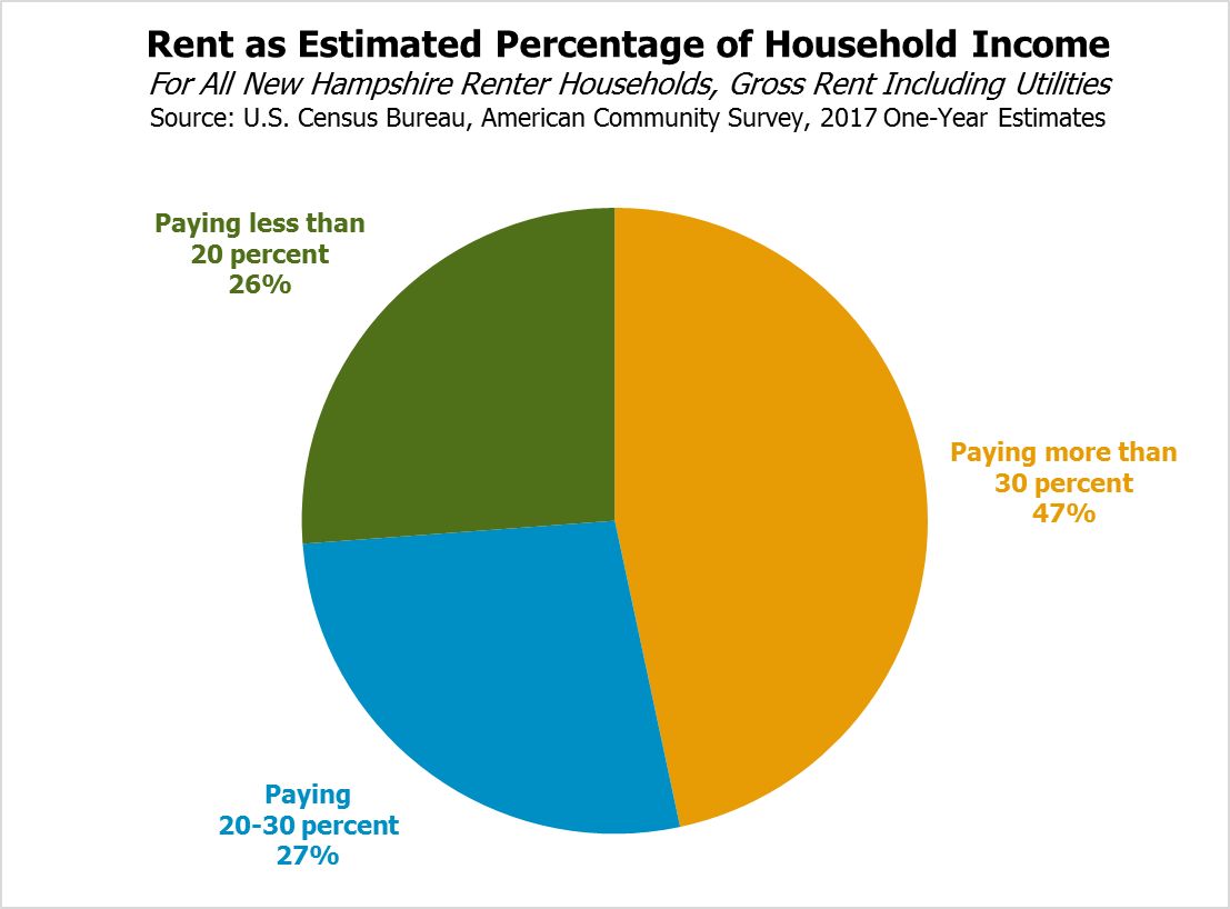 You Asked, We Answered: Can Minimum Wage Workers Afford Rent In New