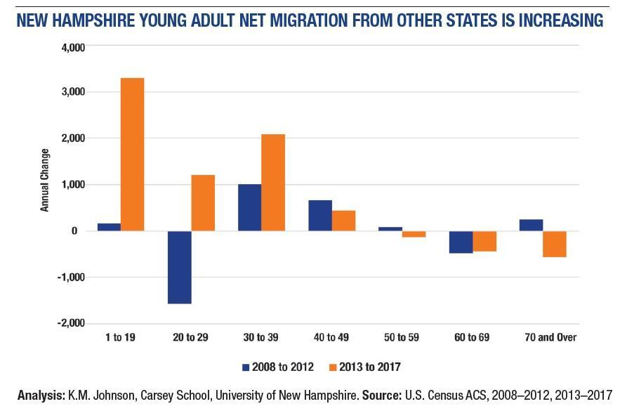 Us Census Figures Public >> Census Data Younger People Are Moving To N H But Not