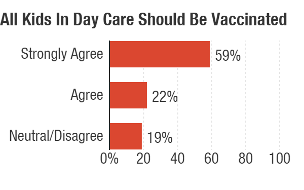 When It Comes To Day Care Parents Want >> When It Comes To Day Care Parents Want All Children Vaccinated Kosu