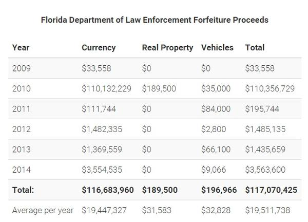 Institute for Justice, a nonprofit law firm, says Florida's Department of Law Enforcement receives an average of more than $19 million per year in forfeiture proceeds.