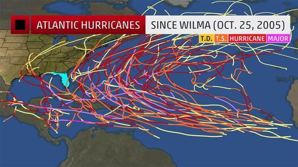 No hurricane has hit Florida since Wilma in 2005 despite plenty of activity.