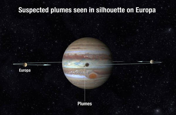 Scientists scrutinized Europa's silhouette as the moon passed in front of Jupiter and saw what could be plumes of water vapor erupting from Europa's surface.
