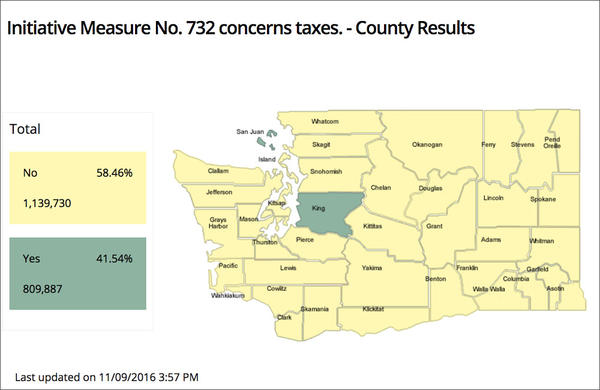 Washington voters reject Initiative 732, a direct tax on carbon emissions.