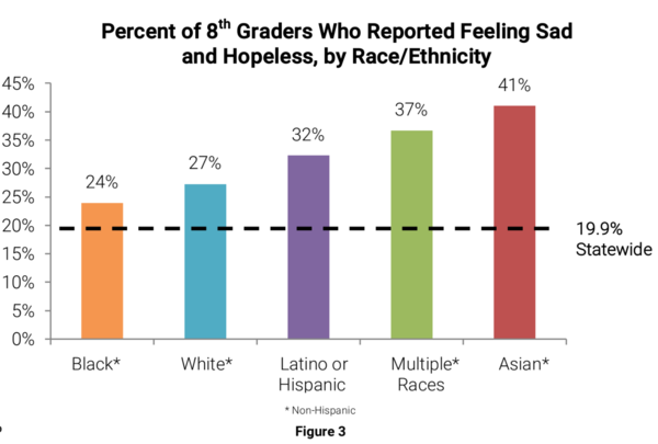 When compared to all students in Massachusetts, eighth-graders in Springfield, across races/ethnicities, report higher rates of feeling sad or hopeless every day for two weeks or more in a row.