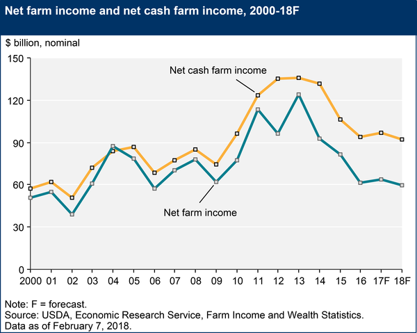 The. U.S. Department of Agriculture's farm income forecast for 2018.