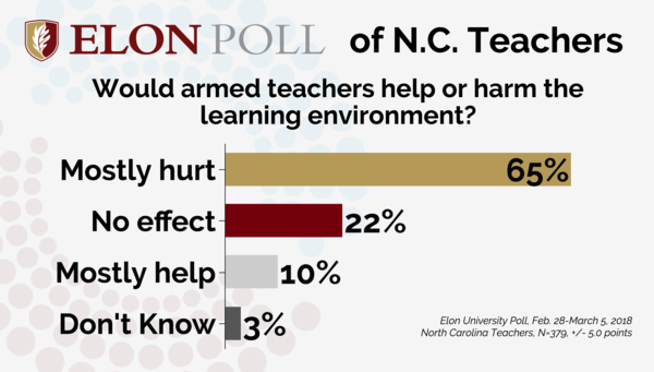 Teachers believe that arming their colleagues would make schools less safe and hurt learning, according to a new Elon Poll.