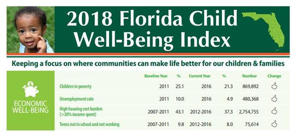 The 2018 Florida Child Well-Being Index shows positive changes in all the indicators of economic well-being from the data collected.