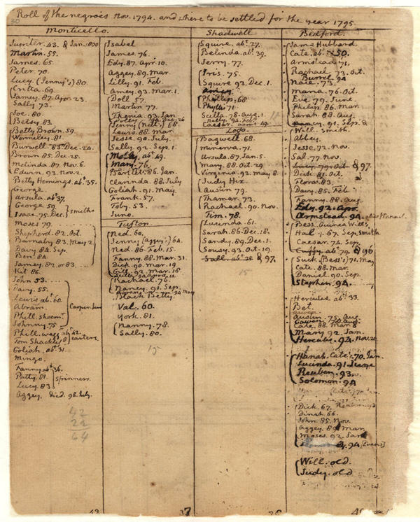 Jefferson kept the names of all of the 600-plus slaves he owned through the years in the Farm Book. This is one page of that book.