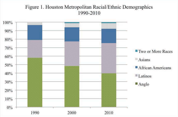 Census numbers show Houston's changing racial and ethnic diversity.