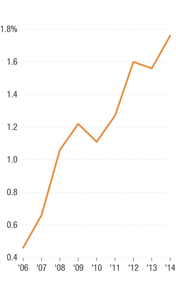 At the same time, the percentage of public pension fund assets invested in hedge funds has also risen.