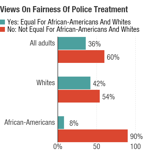 """Questions about the fairness of police treatment revealed more division by race. Respondents were asked, """"Do you feel the opportunity for fair treatment by police is equal for African-Americans and whites?"""" While a majority of both whites and blacks disagreed, the percentage <em>agreeing </em>was markedly different."""