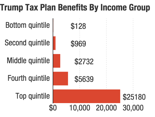 Trump's tax plan would reduce the bottom 20 percent's tax bill by $128. The top 20 percent? More than $25,000.