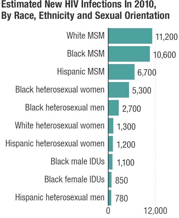 """""""MSM"""" stands for """"men who have sex with men."""" """"IDUs"""" refers to injection drug users. """"White"""" is defined as """"white, non-Hispanic"""" and """"black"""" is defined as """"black, non-Hispanic."""" Source: <a href=""""http://www.cdc.gov/nchhstp/newsroom/docs/factsheets/hiv-and-aids-in-america-a-snapshot-508.pdf"""">U.S. Department of Health and Human Services</a>, 2016."""