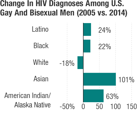 """Source: <a href=""""http://www.cdc.gov/nchhstp/newsroom/docs/factsheets/hiv-data-trends-fact-sheet-508.pdf"""">National Center for HIV/AIDS, Viral Hepatitis, STD, and TB Prevention</a>, 2016."""