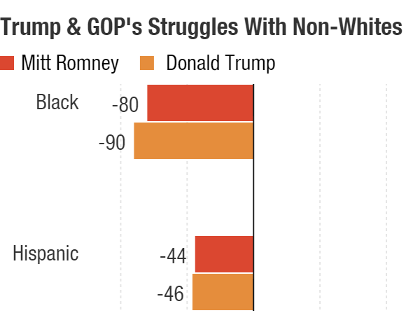 Donald Trump's deficits with black and Latino voters are worse than Mitt Romney's in 2012, but only slightly. Romney lost black voters by 80 points and Latinos by 44.