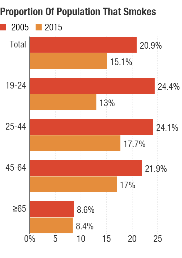 The proportion of cigarette smokers in the U.S. population, broken down by age, in 2005 and 2015.