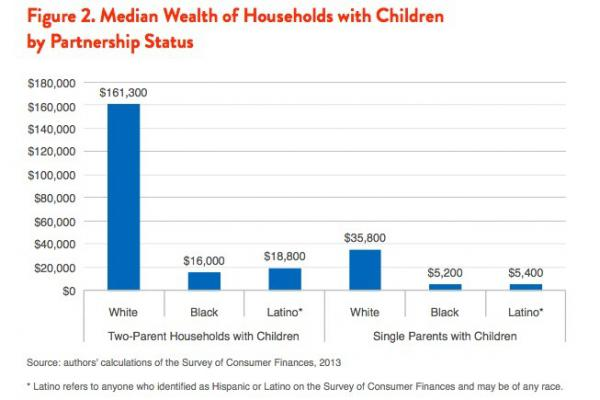 Black and Latino two-parent families still have half the wealth of white families with just one parent.