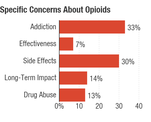 Most people are worried about addiction and side effects when it comes to opioids.