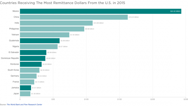 Countries that received the most remittance dollars from the U.S. in 2015