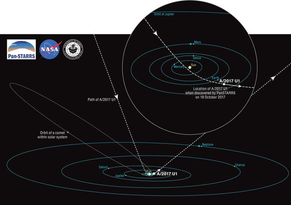 Diagram of the path of a space rock from outside our solar system — the first ever observed.