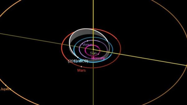 The orbit of the Earth (blue line) and its near-intersection with Asteroid 2010 WC9 (in white) is seen in this diagram by the Jet Propulsion Laboratory.
