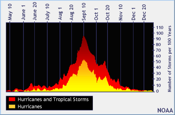 The number of tropical storm and hurricane days for the Atlantic Basin spikes in mid-September.