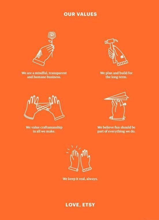 """An Etsy manifesto, from its <a href=""""http://www.sec.gov/Archives/edgar/data/1370637/000119312515077045/d806992ds1.htm#toc806992_1"""">S-1 paperwork</a>."""