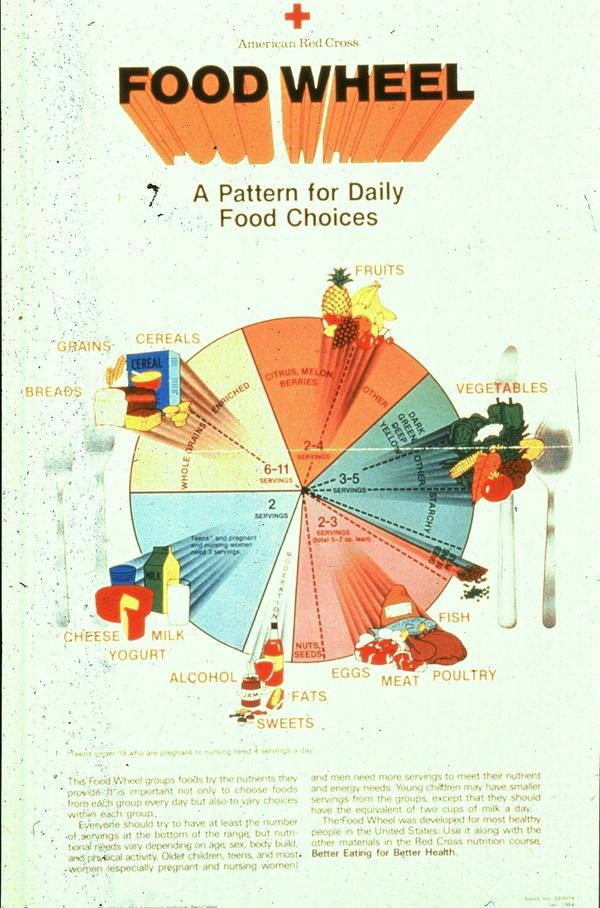 <strong>The Food Wheel</strong>: The Dietary Guidelines for America were first released in 1980. Its nutrition advice was visualized as a food wheel. The pyramid many of us grew up with came later.