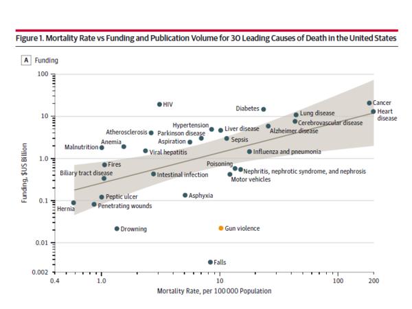 Mortality Rate vs. Funding