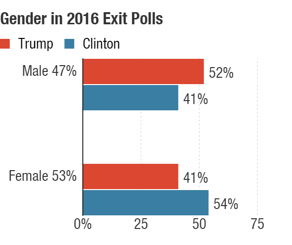 The exit polls showed Trump won a majority of men, while Clinton won a majority of women. The data for candidate preference tends to be more accurate than the turnout rate for different demographics.