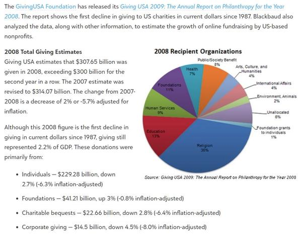 A screenshot from the 2009 Giving USA Foundation report
