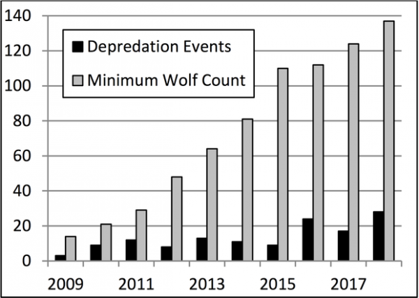 <p>Number of confirmed depredation events and minimum wolf count (2009-2018).</p>