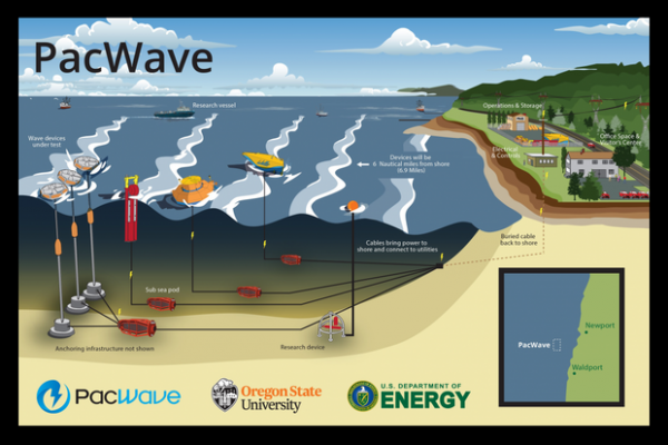 <p>Permitting is underway for a new wave energy test facility off Oregon's coast.</p>