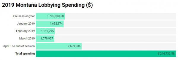 2019 Montana lobbying spending.