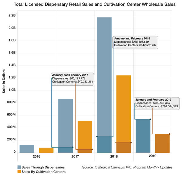 Data provided by Illinois' Medical Cannabis Pilot Program 'Monthly Updates'.  Voided sales are not reflected before 2017.