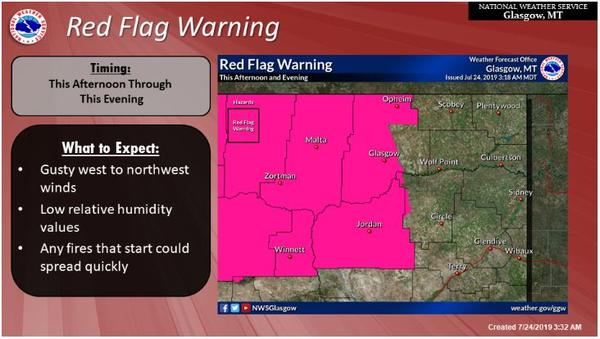 The National Weather Service Forecast Office in Glasgow issued red flag warnings for much of northcentral Montana Wednesday.