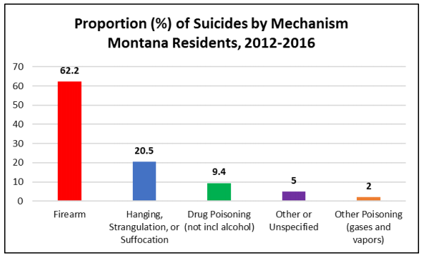 Percentage of Suicides by Mechanism, Montana Residents, 2012-2016.