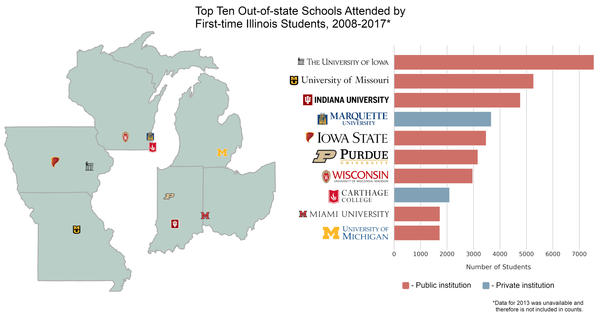 Data visualization using data from the Illinois State Board of Higher Education