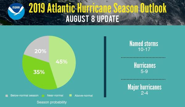 The worse of hurricane seasons could still lie ahead, as95% of hurricanes occur in August, September, or October.