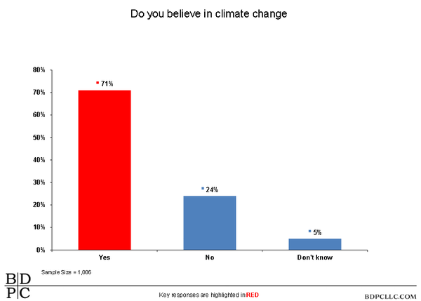 Of the respondents who said they believe in climate change, 50 percent said they believe climate change was directly impacting their lives. 72 percent said they believed it would impact future generations in Louisiana.