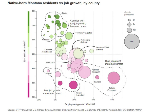 A recent article from the Montana Free Press found areas with higher proportions of residents born out of state have faster growing economies.